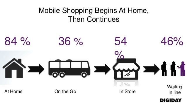 Mobile Shopping Begins At Home,Then ContinuesAt Home On the Go In StoreWaitingin line84 % 36 % 54%46%