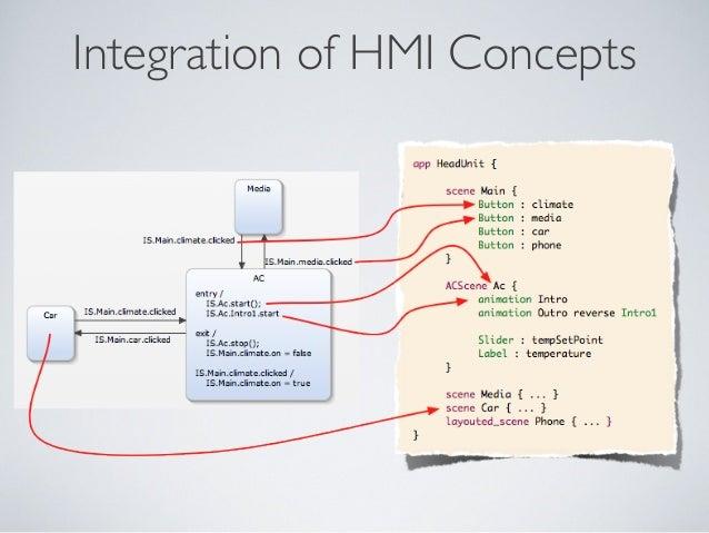 Integration of HMI Concepts