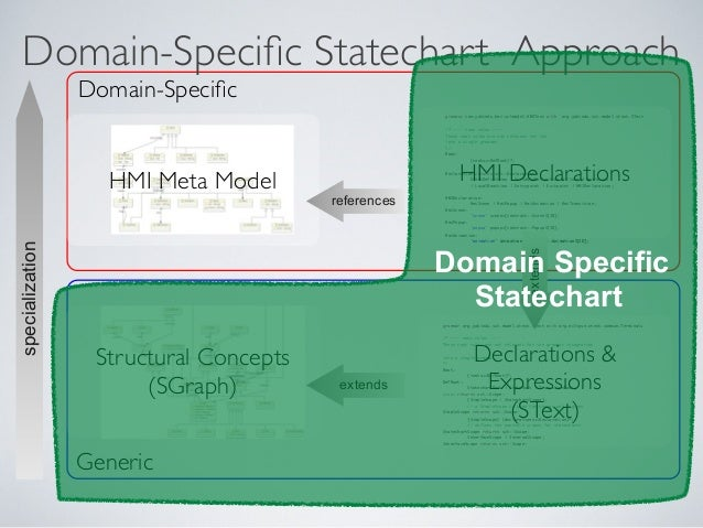 Generic Domain-Specific Domain-Specific Statechart Approach specialization HMI Meta Model Structural Concepts (SGraph) gramm...