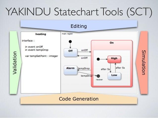 YAKINDU StatechartTools (SCT) Editing Validation Simulation Code Generation