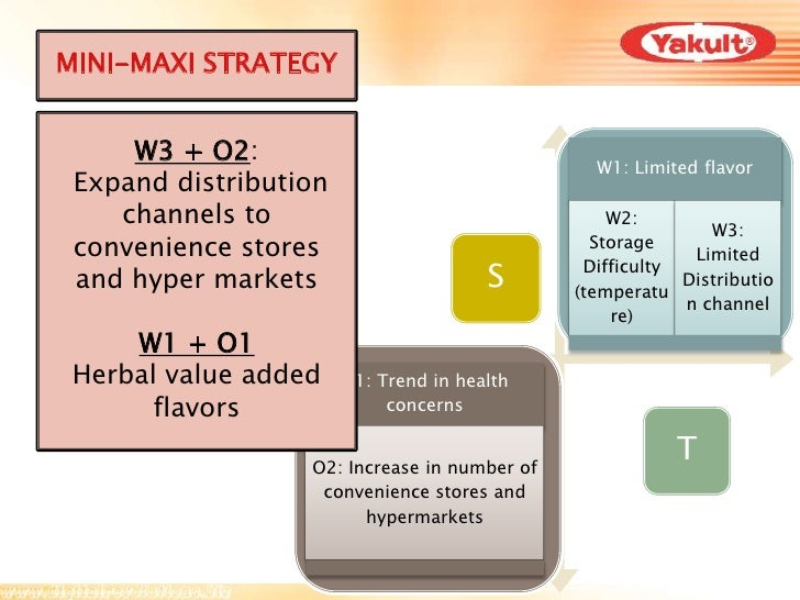 yakult swot Probiotics market - global probiotics industry size, share, analysis, global market estimates, forecasts and research report.