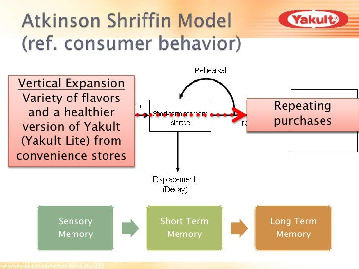 yakult marketing strategies Understand how the marketing function needs to interact with other organizational  a model for evaluating strategies for moving a company from where it is with.