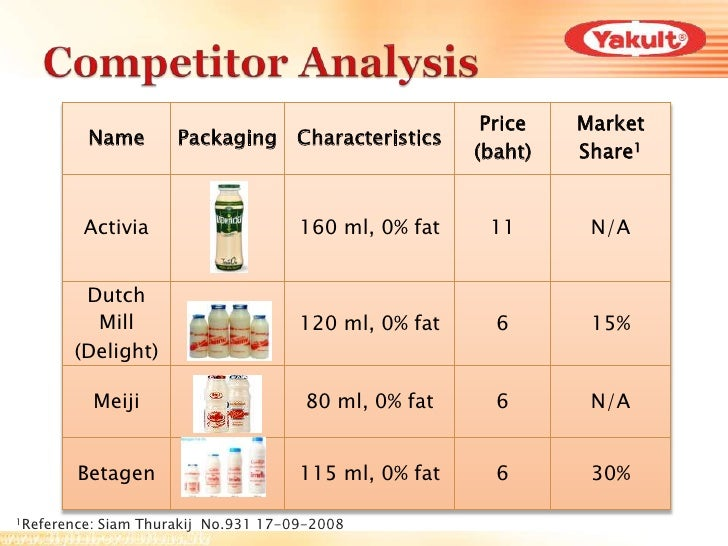 Yakult Swot And Tows Final