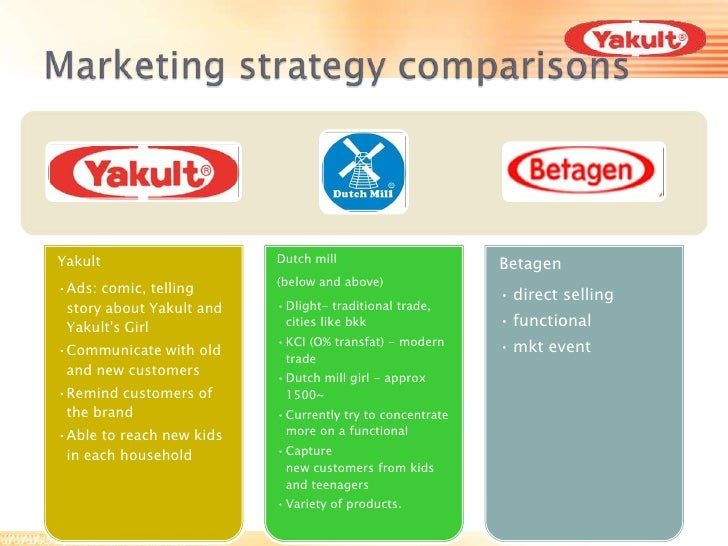 swot analysis of yakult Product 5 yakult hong kong 5 global marketing environment 6 industry and competitive analysis 7 pest analysis 8 generic competitive strategy 11 swot-yakult honsha co ltd 13 strengths 13 weaknesses 16 opportunities 17 threats 18 entry strategy 20 introduction of entry strategies 20 entry strategy of yakult honsha co ltd 24 advantages of entry.
