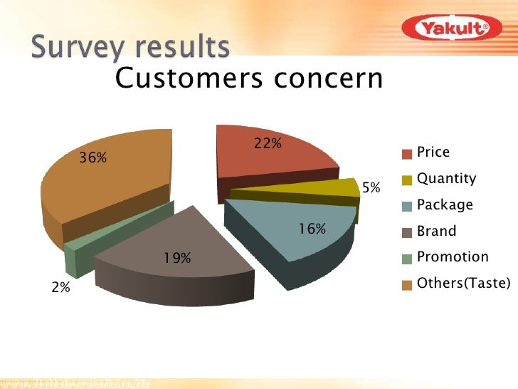 swot analysis of yakult Presentation is our report in our operations management class wherein we  have to choose a global company and define its swot analysis,.