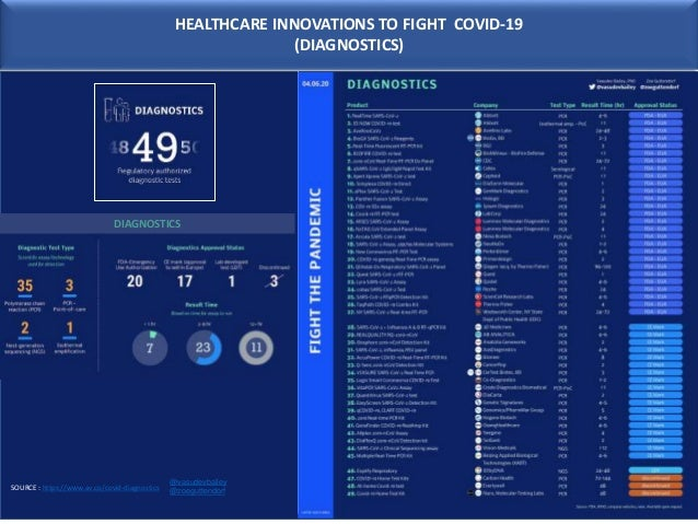 HEALTHCARE INNOVATIONS TO FIGHT COVID-19 (DIAGNOSTICS) DIAGNOSTICS SOURCE : https://www.av.co/covid-diagnostics @vasudevba...