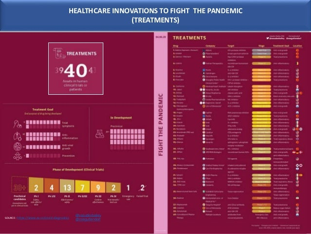 HEALTHCARE INNOVATIONS TO FIGHT THE PANDEMIC (TREATMENTS) SOURCE : https://www.av.co/covid-diagnostics @vasudevbailey @zoe...