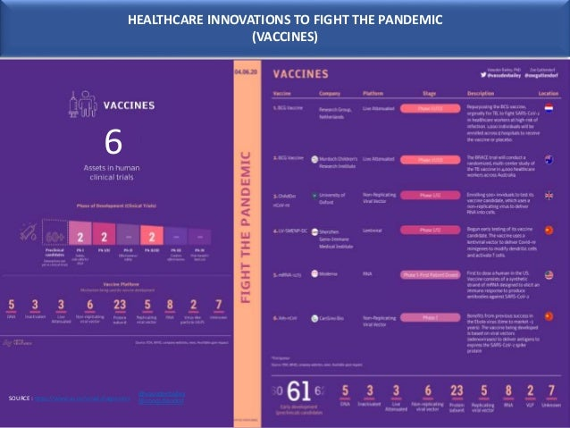 HEALTHCARE INNOVATIONS TO FIGHT THE PANDEMIC (VACCINES) SOURCE : https://www.av.co/covid-diagnostics 6 @vasudevbailey @zoe...