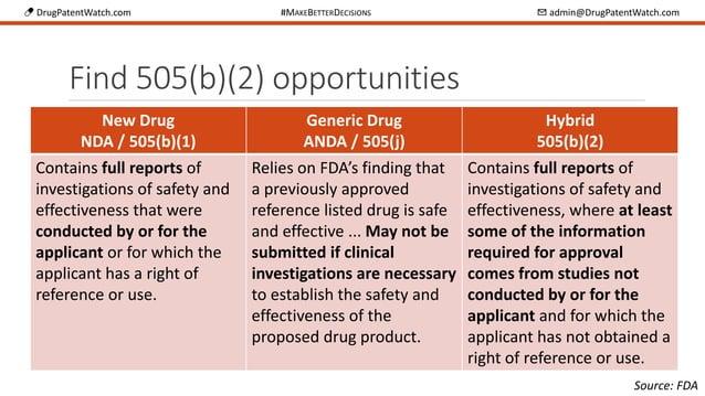 💊 DrugPatentWatch.com #MAKEBETTERDECISIONS ✉ admin@DrugPatentWatch.com Find 505(b)(2) opportunities New Drug NDA / 505(b)(...
