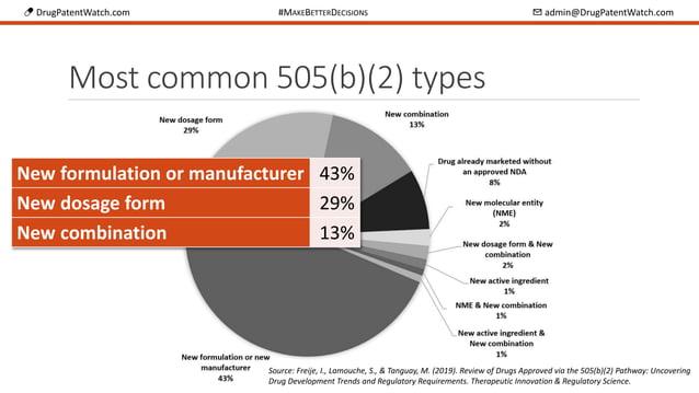 💊 DrugPatentWatch.com #MAKEBETTERDECISIONS ✉ admin@DrugPatentWatch.com Most common 505(b)(2) types New formulation or manu...