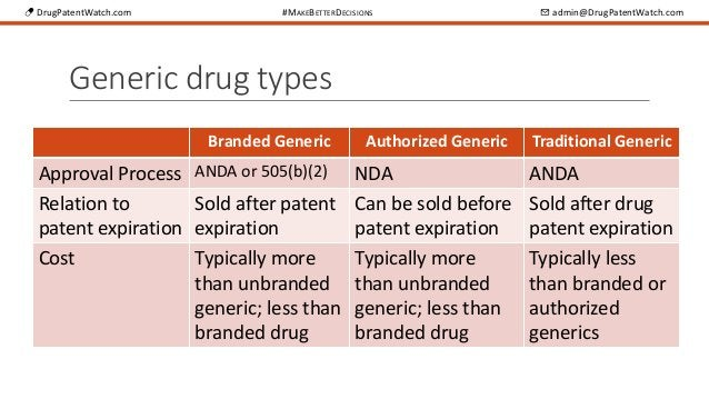 💊 DrugPatentWatch.com #MAKEBETTERDECISIONS ✉ admin@DrugPatentWatch.com Generic drug types Branded Generic Authorized Gener...