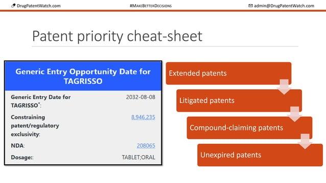 💊 DrugPatentWatch.com #MAKEBETTERDECISIONS ✉ admin@DrugPatentWatch.com Patent priority cheat-sheet Extended patents Litiga...