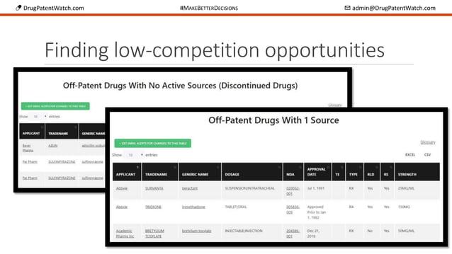 💊 DrugPatentWatch.com #MAKEBETTERDECISIONS ✉ admin@DrugPatentWatch.com Finding low-competition opportunities