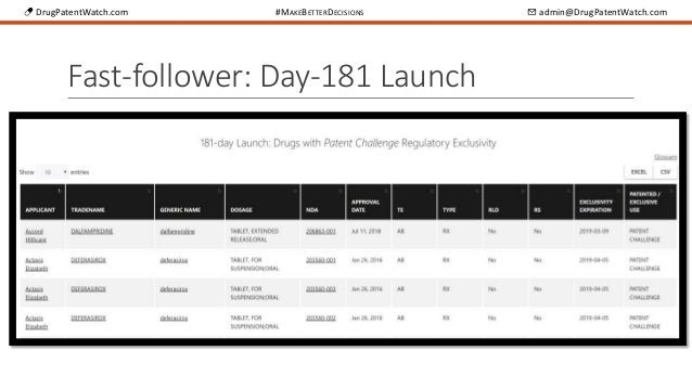 💊 DrugPatentWatch.com #MAKEBETTERDECISIONS ✉ admin@DrugPatentWatch.com Fast-follower: Day-181 Launch