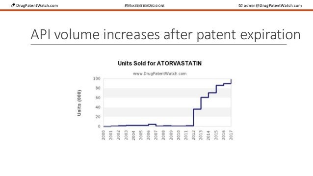 💊 DrugPatentWatch.com #MAKEBETTERDECISIONS ✉ admin@DrugPatentWatch.com API volume increases after patent expiration