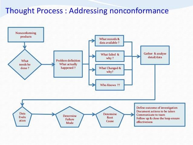 Professor Yakub Aliyu Product Quality Non Conformance presentation …