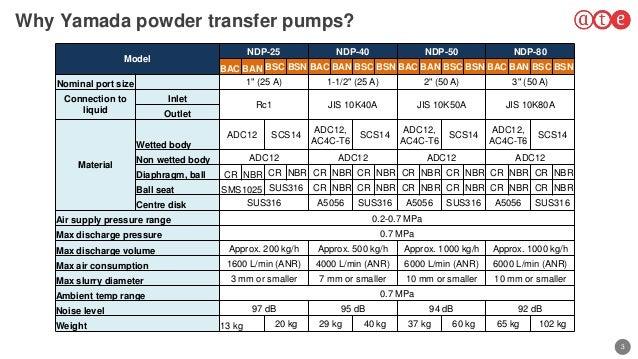 3 Why Yamada powder transfer pumps? Model NDP-25 NDP-40 NDP-50 NDP-80 BAC BAN BSC BSN BAC BAN BSC BSN BAC BAN BSC BSN BAC ...