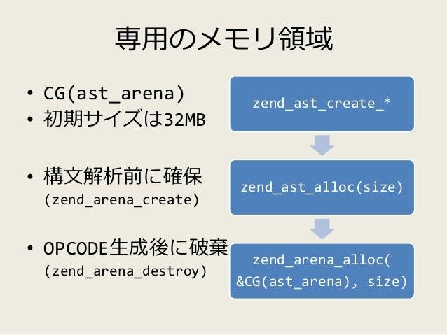 AST Hook Function • AST構築直後 (OPCODE 生成前)に呼ばれる • AST そのものが渡される -> 改変可能 • 将来的には、このフックポイントを利用した、最 適化やフィルタを行う拡張が生まれるのでは • http...
