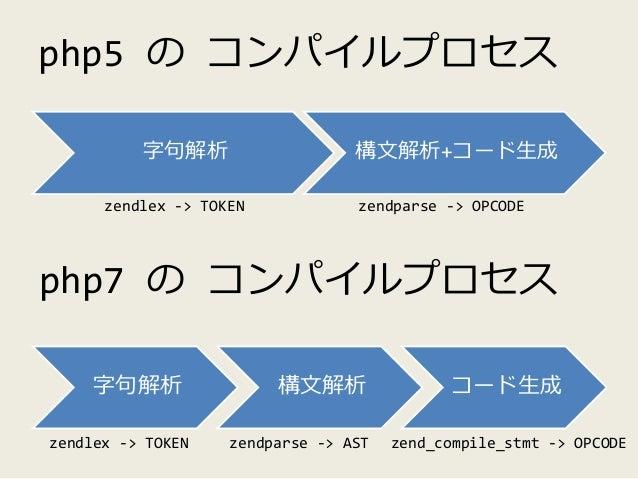 php5 の コンパイルプロセス 字句解析 構文解析+コード生成 php7 の コンパイルプロセス 字句解析 構文解析 コード生成 zendlex -> TOKEN zendparse -> OPCODE zendlex -> TOKEN ze...
