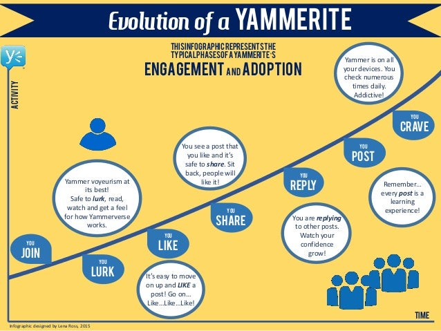 Evolution of a YAMMERITE You JOIN You LURK You like You share You reply You post You crave time thisinfographicrepresentst...