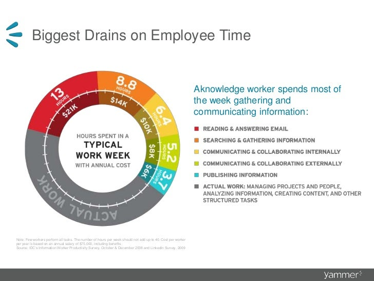 Does this look familiar?<br />Biggest Drains on Employee Time<br />Aknowledge worker spends most of the week gathering and...