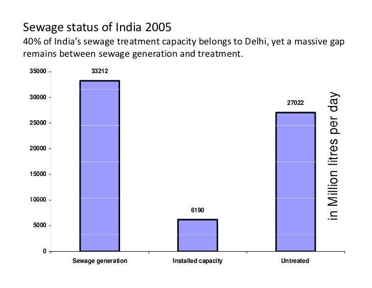 SewagestatusofIndia200540%ofIndia'ssewagetreatmentcapacitybelongstoDelhi,yetamassivegapremainsbetweens...