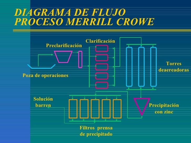 DIAGRAMA DE FLUJO PROCESO MERRILL CROWE Torres deaereadoras Poza de operaciones Precipitación con zinc Clarificación Precl...