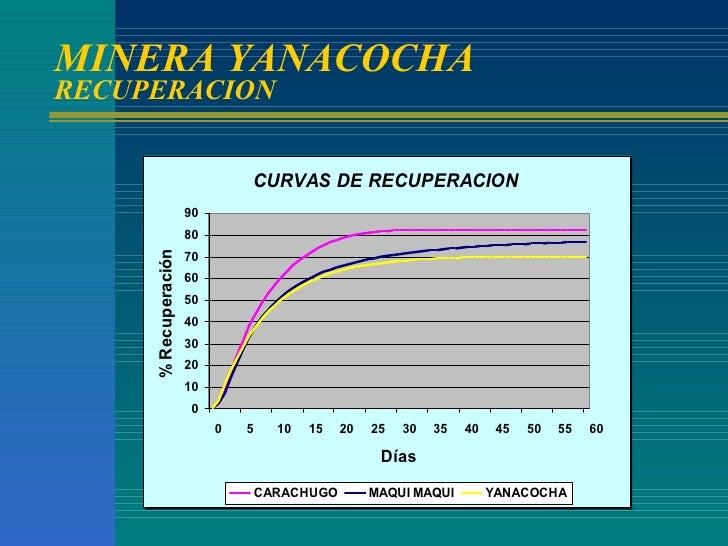 MINERA YANACOCHA RECUPERACION