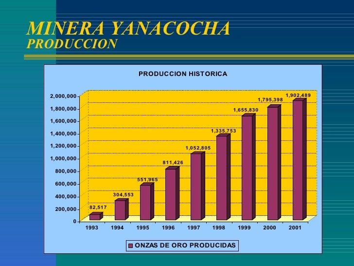 MINERA YANACOCHA PRODUCCION