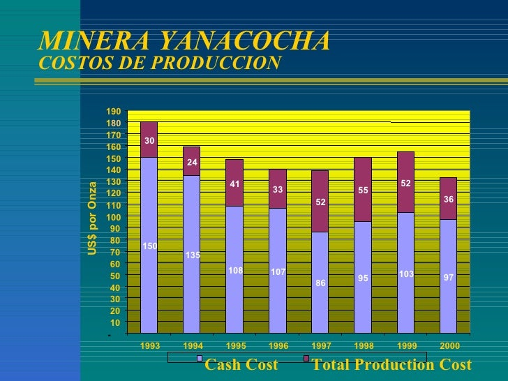 MINERA YANACOCHA COSTOS DE PRODUCCION US$ por Onza 150 135 108 107 86 95 103 97 30 24 41 33 52 55 52 36 - 10 20 30 40 50 6...