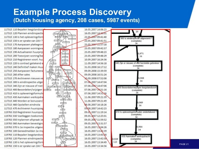 process mining data science in action pdf