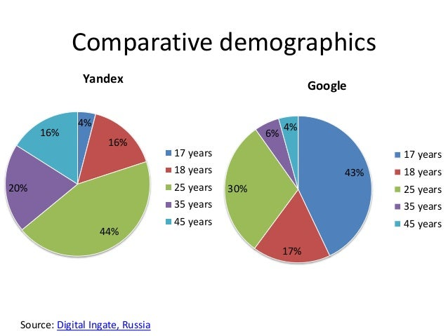 Yandex vs google