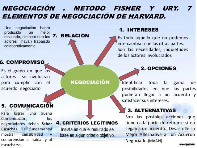 Modelo De Fisher Y Ury