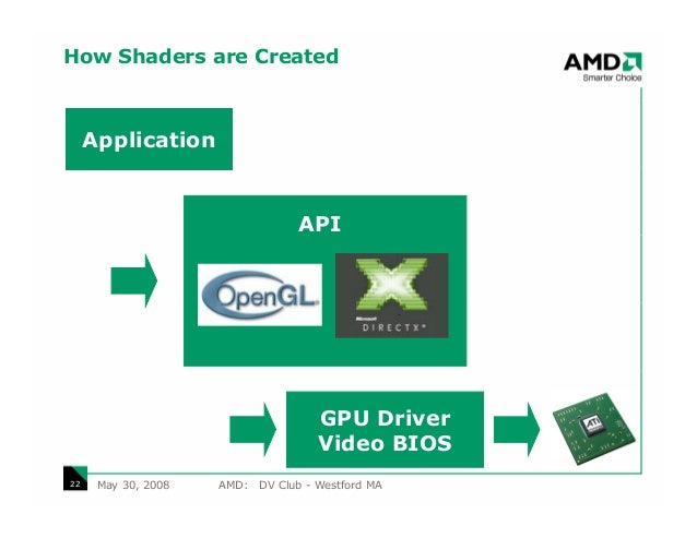 How Shaders are Created     Application                                  API                                      GPU Driv...