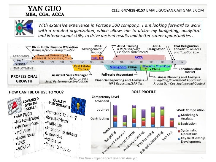 yan guo financial analyst resume package yan guo - Financial Analyst Resume