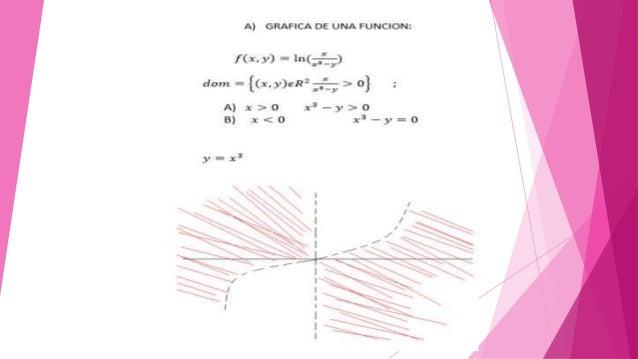 A) GRAFICA DE UNA FUNCION:   f(x. y) =1n 5 )  at' —_y  2 .2' -)a-  dam =  {(x,  y)6Rz > 0} ;   A)x>0 x'——y>0 B) x<O x3—y= O