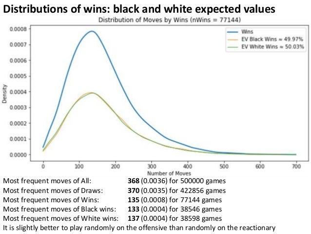 API Python Chess: Distribution of Chess Wins based on random