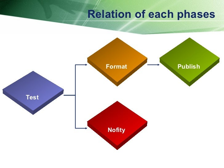Relation of each phases Test Publish Format Nofity