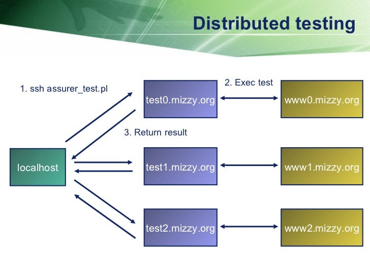 Distributed testing localhost test0.mizzy.org www0.mizzy.org www1.mizzy.org www2.mizzy.org test1.mizzy.org test2.mizzy.org...