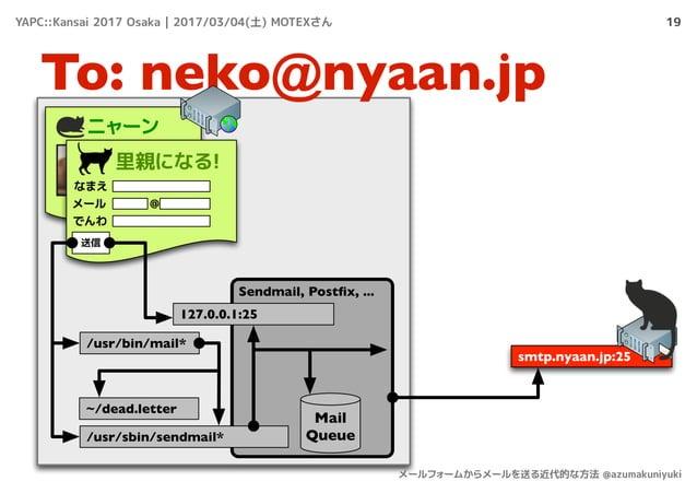 19 To: neko@nyaan.jp ニャーン 里親になる! なまえ メール でんわ @ 送信 /usr/bin/mail* smtp.nyaan.jp:25 Sendmail, Postfix, ... ~/dead.letter Mail...