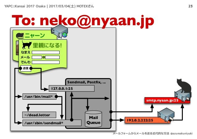 23 To: neko@nyaan.jp ニャーン 里親になる! なまえ メール でんわ @ 送信 /usr/bin/mail* smtp.nyaan.jp:25 Sendmail, Postfix, ... ~/dead.letter Mail...