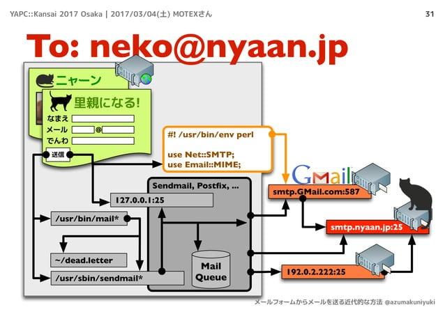 31 To: neko@nyaan.jp ニャーン 里親になる! なまえ メール でんわ @ 送信 /usr/bin/mail* smtp.nyaan.jp:25 smtp.GMail.com:587 Sendmail, Postfix, ......