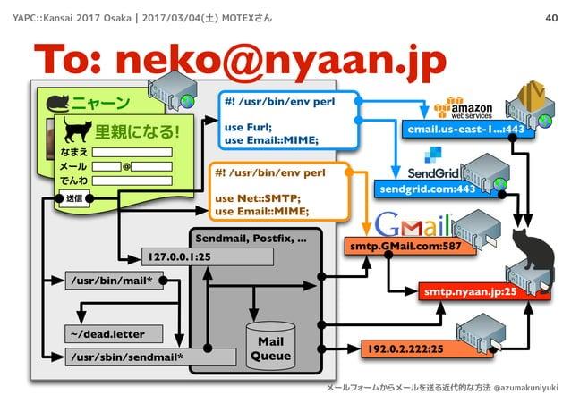 40 To: neko@nyaan.jp ニャーン 里親になる! なまえ メール でんわ @ 送信 /usr/bin/mail* smtp.nyaan.jp:25 smtp.GMail.com:587 Sendmail, Postfix, ......