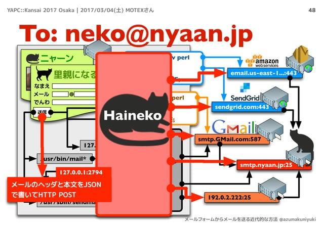 48 To: neko@nyaan.jp ニャーン 里親になる! なまえ メール でんわ @ 送信 /usr/bin/mail* smtp.nyaan.jp:25 smtp.GMail.com:587 Sendmail, Postfix, ......