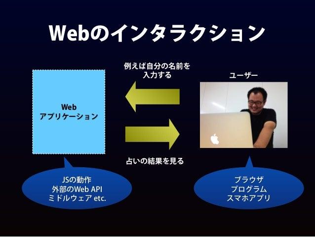 Webのインタラクション Web アプリケーション ユーザー 例えば自分の名前を 入力する 占いの結果を見る JSの動作 外部のWeb API ミドルウェア etc. ブラウザ プログラム スマホアプリ
