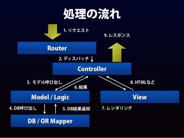 処理の流れ Router Controller Model / Logic DB / OR Mapper View 1. リクエスト 2. ディスパッチ 3. モデル呼び出し 4. DB呼び出し 5. DB結果返却 6. 結果 7. レンダリン...