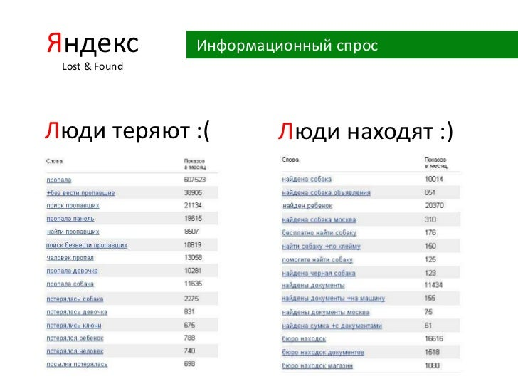 ЯндексLost& Found<br /> Информационный спрос<br />Люди теряют :( <br />Люди находят :)<br />