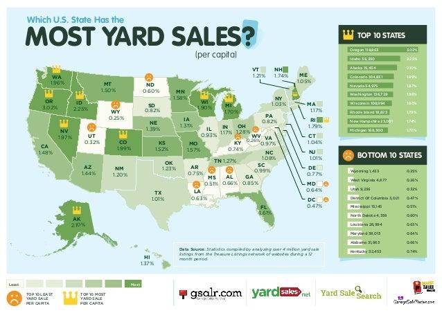 Which U S  State has the most Yard Sales per capita