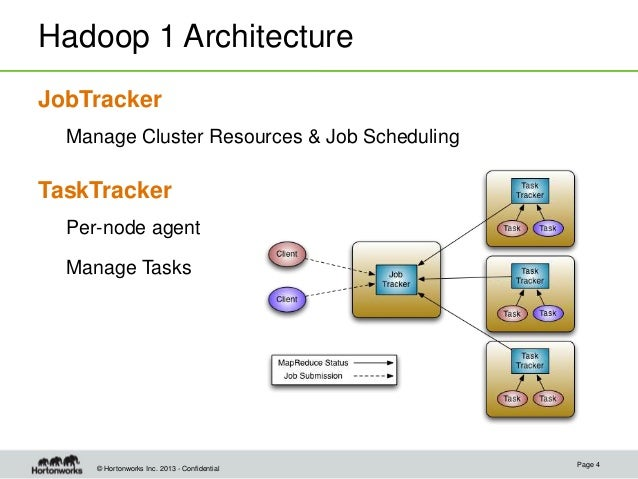 Apache hadoop yarn understanding the data operating for Hadoop 1 architecture