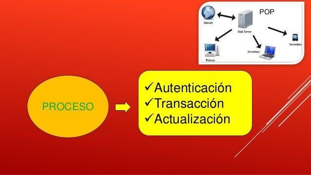 Autenticación Transacción Actualización PROCESO